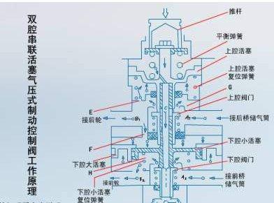 阀的作用是控制从储气筒充入制动气室和挂车制动控制阀的压缩空气量图片