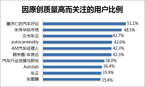 汽车自媒体用户存在大量潜在购车人群