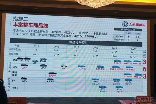 东风乘用车新车规划 多达17款偏重SUV