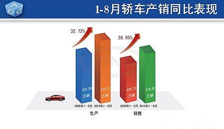 轿车销量环比增长逾两成 市场表现超过预期