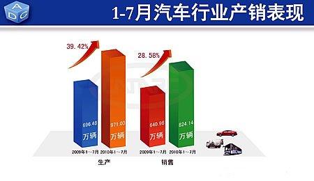1-7月份 汽车累计产销量分别为971.03万辆和824.14万辆