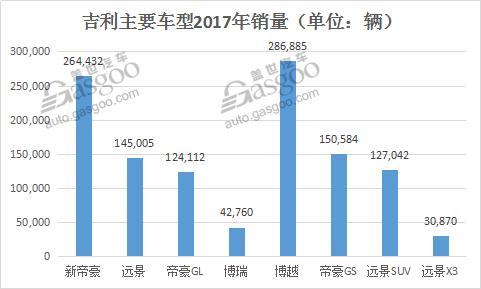 吉利2017销量同比大涨63% 2018将冲刺158万
