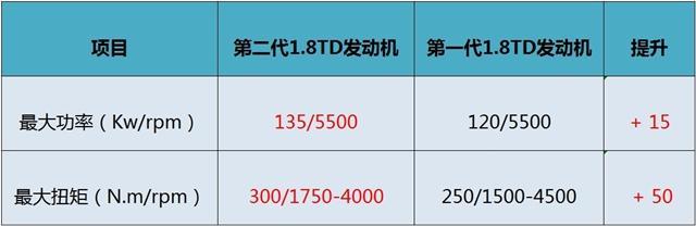 曝新款博瑞部分配置 增1.8T+双离合变速箱