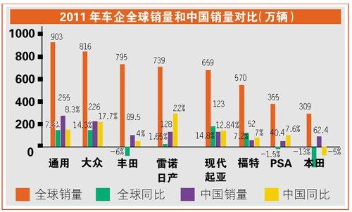 全球老大之争还看中国 大众成功反超丰田