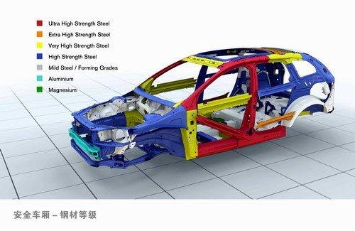 汽车安全之一 主/被安全系统概述篇