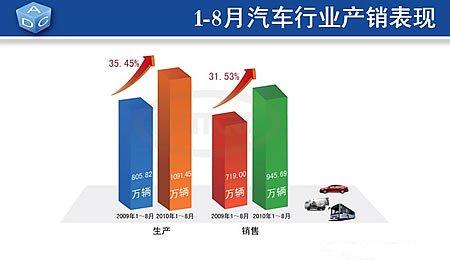 1-8月份 汽车产销量分为1091.45万辆和945.69万辆