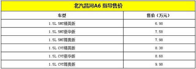 北汽昌河A6正式上市 售价6.98-9.98万元