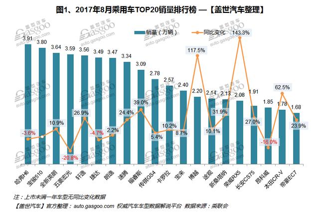 2017年8月汽车销量排行榜:宝骏510欲做冠军