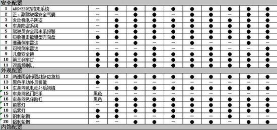 上市在即 众泰朗骏Z200参数配置曝光