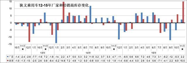 11月乘用车成为经济稳增长主力