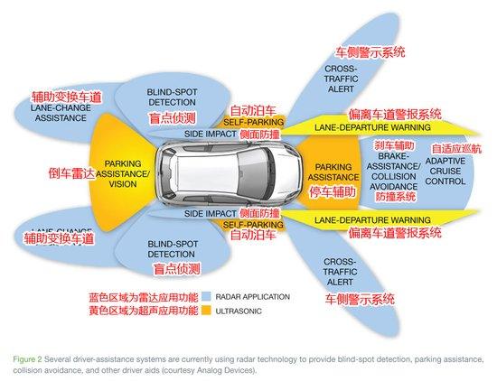 从如上示意图可以看出,无人驾驶汽车在行驶过程中,主要由自高清图片