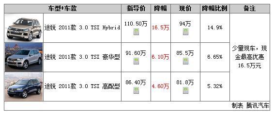 一周行情2014年第13期:宝马7系直降26万