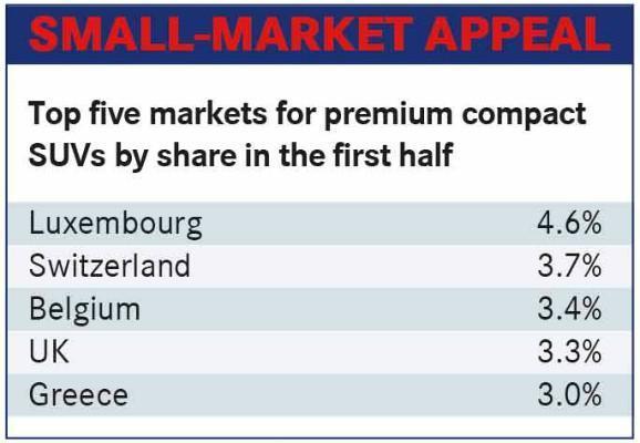 新车型带动 欧洲紧凑型豪华SUV市场经历突破一年