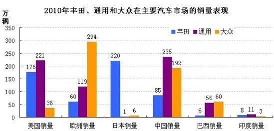 2010年丰田、通用和大众在主要汽车市场销量分析图
