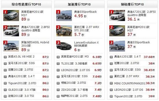 腾讯汽车《评测中心》上线 专业的购车指南