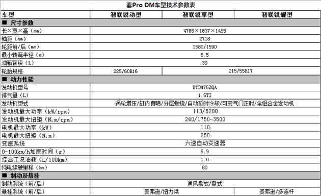 比亚迪秦Pro预售价10-19万元 推三种动力版本
