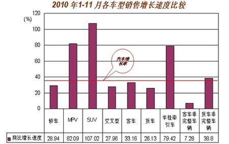 1-11月各车型销售增长速度比较示意图