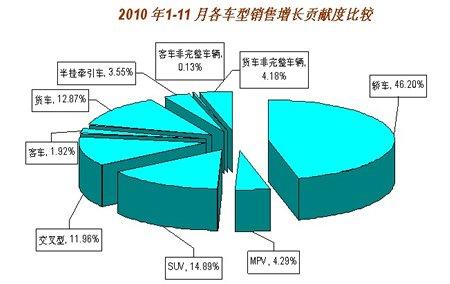 1-11月各车型销售增长贡献度对比分析
