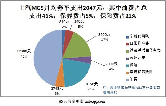 上汽MG5用车成本调查:月均花费2047元