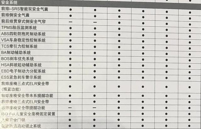 晋级后更香 全新飞度  部分配置曝光/8月26日面市