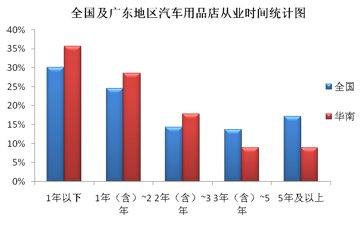 全国及华南地区汽车用品店从业时间统计图