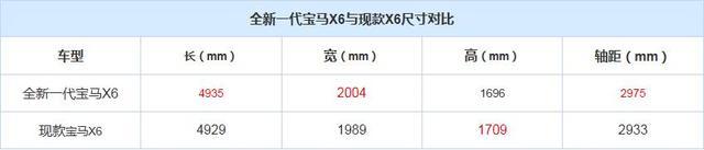 将于9月亮相 全新一代宝马X6官图发布