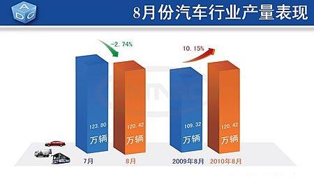 8月份全国汽车产量完成120.42万辆