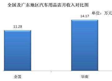 全国及华南地区汽车用品店月收入对比图