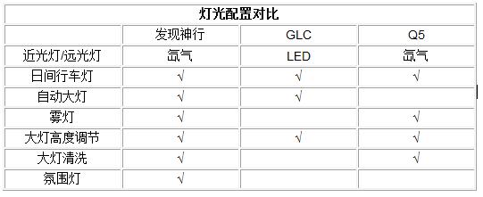 豪华SUV哪家强 发现神行/GLC/Q5对比