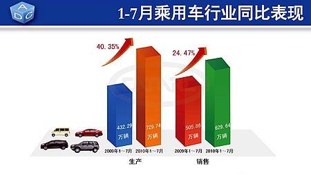 1-7月乘用车累计产销量729.74万辆和629.64万辆