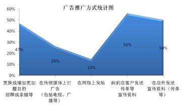 华南地区汽车用品店推广方式统计图