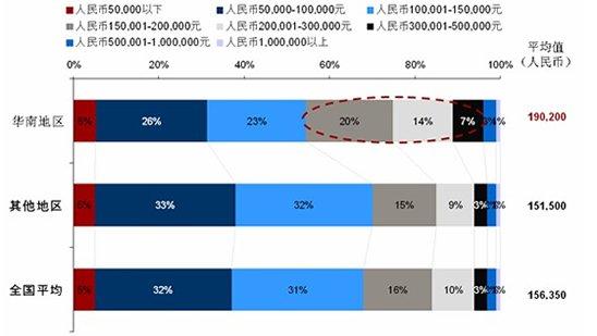 华南地区消费者购车预算远高于全国平均水平