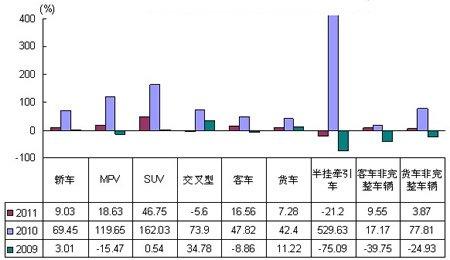 1-3月各车型销售增长速度示意图