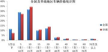 华南地区车辆档次明显高于全国平均水平