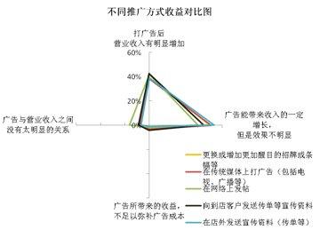华南地区汽车用品店不同推广方式收益对比图