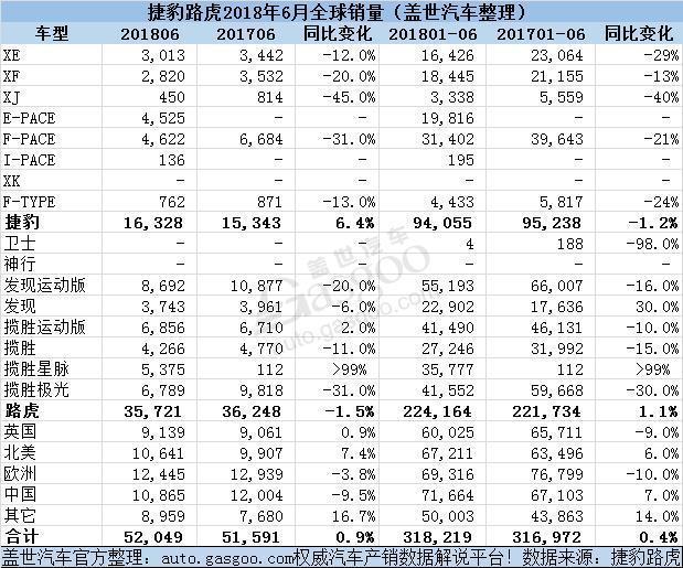 捷豹路虎2018上半年全球销量近32万 在华销量占比超两成