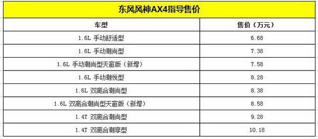 风神AX4潮尚型天窗版上市 售价7.58万起