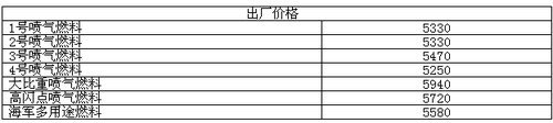 发改委6月1日起降低国内航空煤油出厂价格