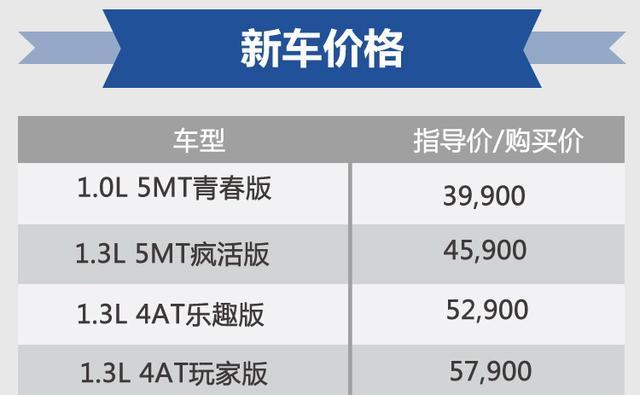 吉利远景X1正式上市 售3.99-5.79万元