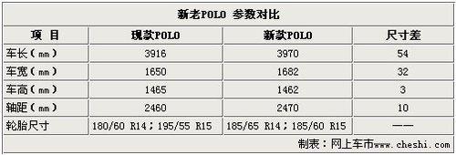 抢先实拍 国产新POLO/新途安于18日上市