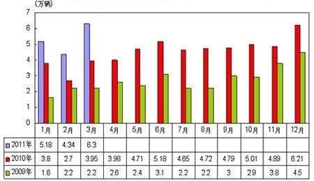 09-11年汽车月度出口量情况
