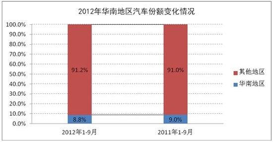 1-9月华南车市乘用车销量增6.3% 仍有潜力