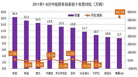 2011年1-8月中级轿车市场销量前十车型对比