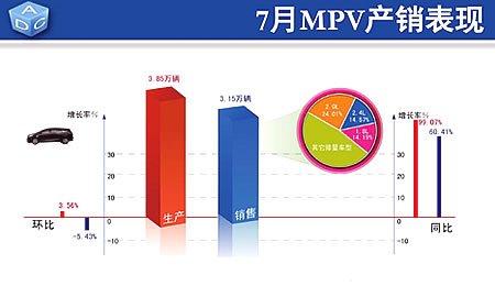 7月份MPV市场表现依然良好