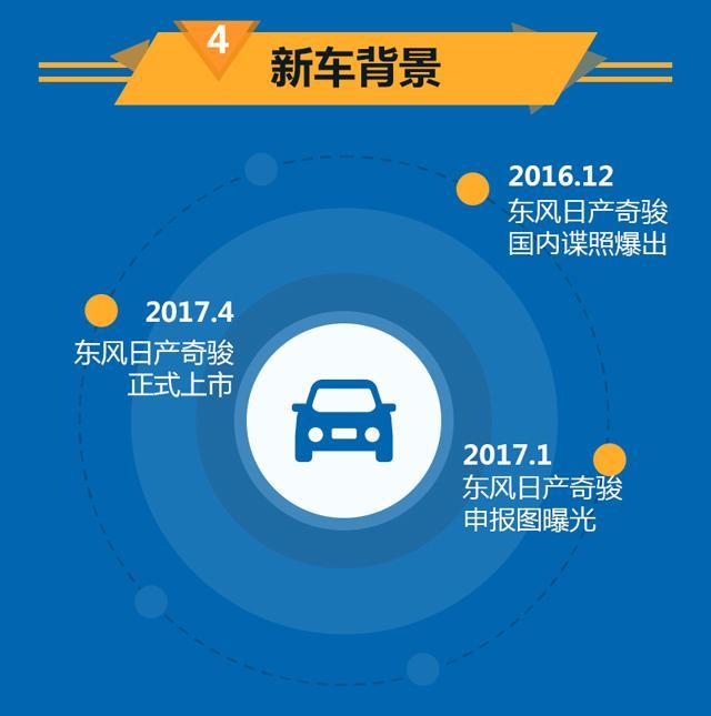东风日产新奇骏正式上市 售17.98-26.88万元