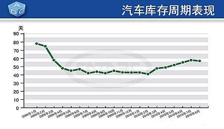 汽车库存逐月增长势头得到遏制