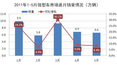 1-5月微型车市场逐月销量示意图
