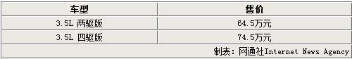 英菲尼迪JX售64.5万元起 最早9月可提车