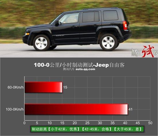 腾讯评测Jeep自由客 个性时刻存在