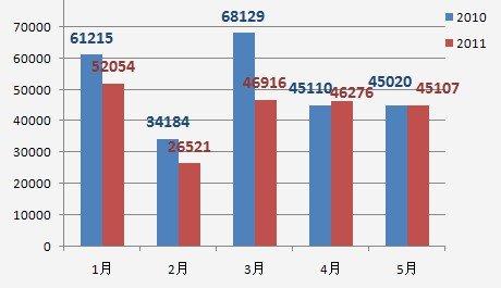 比亚迪2010年及2011年1-5月销量